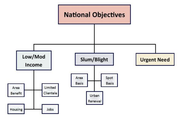National objectives of the U.S. Department of Housing and Urban Development
